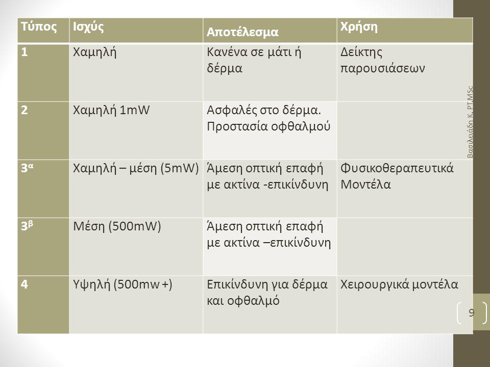 Παράμετροι φυσ/κών laser Ευρεία χρήση 2 ειδών: -Laser που χρησιμοποιούν σαν ενεργό υλικό την ένωση He-Ne -Laser που χρησιμοποιούν σαν ενεργό υλικό Ga, Al,As Βασιλειάδη Κ, PT,MSc 10