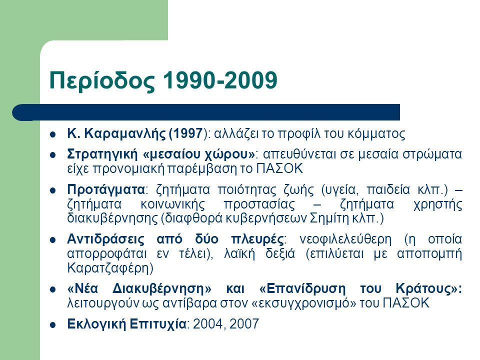 Περίοδος 1990-2009 Κ. Καραμανλής (1997): αλλάζει το προφίλ του κόμματος Στρατηγική «μεσαίου χώρου»: απευθύνεται σε μεσαία στρώματα είχε προνομιακή παρ