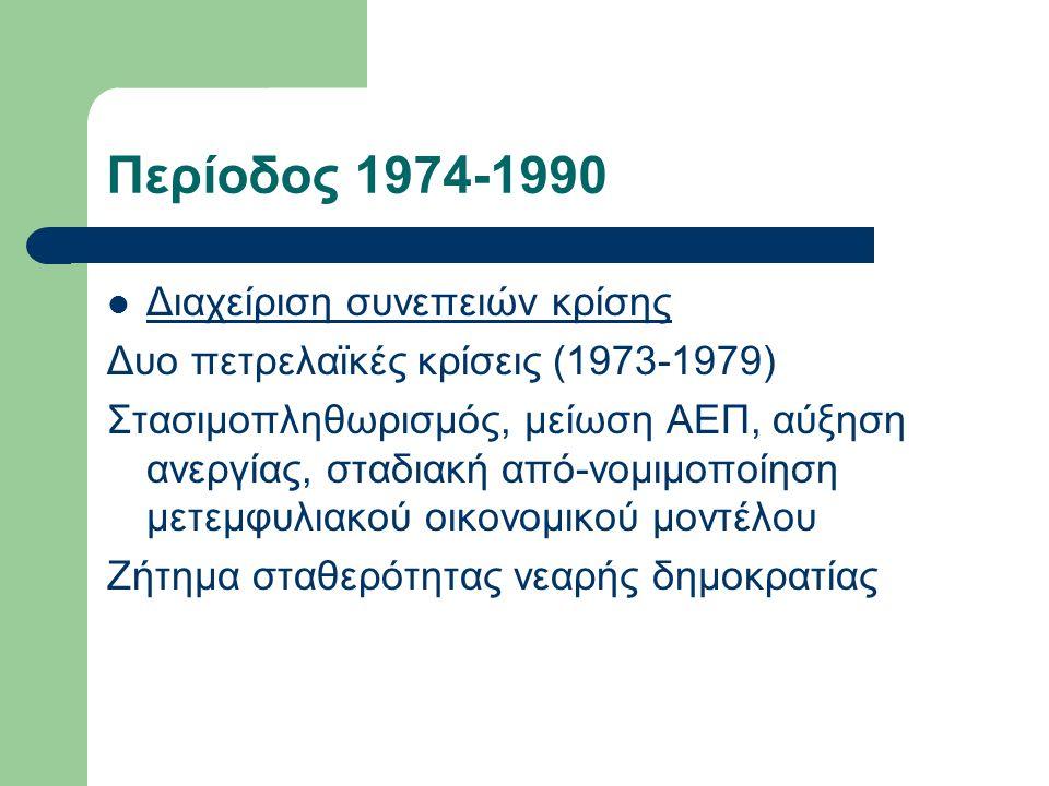 Περίοδος 1974-1990 Διαχείριση συνεπειών κρίσης Δυο πετρελαϊκές κρίσεις (1973-1979) Στασιμοπληθωρισμός, μείωση ΑΕΠ, αύξηση ανεργίας, σταδιακή από-νομιμοποίηση μετεμφυλιακού οικονομικού μοντέλου Ζήτημα σταθερότητας νεαρής δημοκρατίας