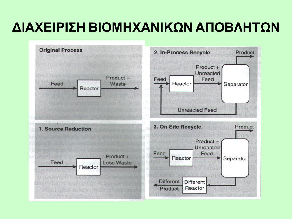 Πλεονεκτήματα της νέας μεθόδου Απόσταξης με Αντίδραση (Reactive Distillation) Βελτιωμένη εκλεκτικότητα: Μειωμένη χρήση πρώτων υλών Λιγότερα παραπροϊόντα Μειωμένη κατανάλωση ενέργειας Επίτευξη δύσκολων διαχωρισμών Εξάλειψη/Μείωση διαλυτών Αύξηση ολικού ρυθμού ταχύτητας παραγωγής 5 ο ΠΑΡΑΔΕΙΓΜΑ (συνέχ.)