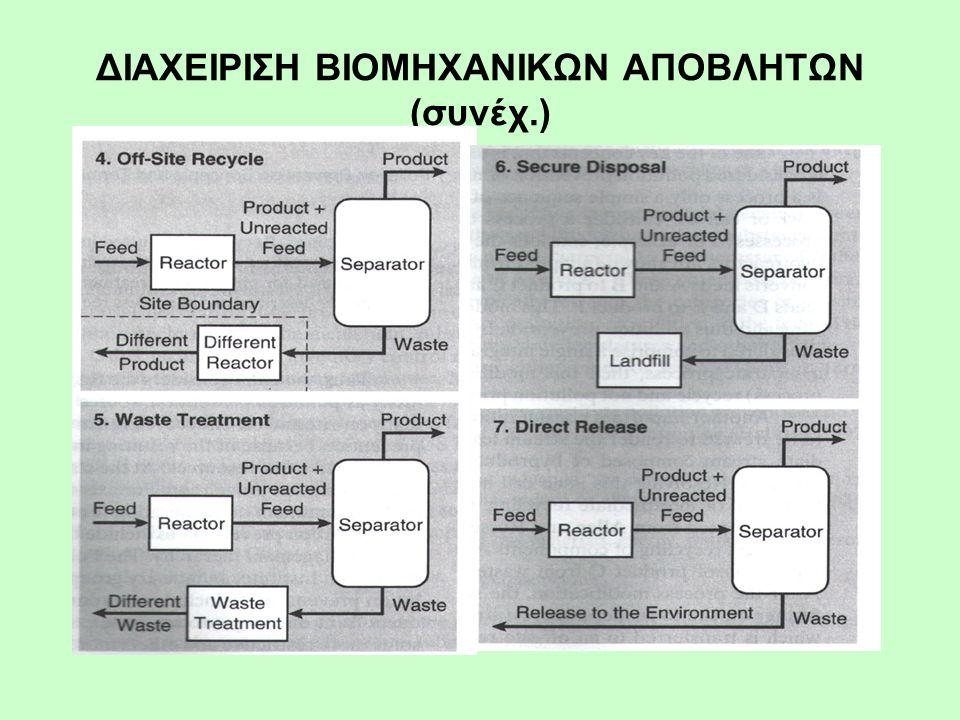 Ανακύκλωση μέσα στη βιομηχανία 2 ο ΠΑΡΑΔΕΙΓΜΑ Διάγραμμα ροής κλασικής παραγωγής ακρυλονιτριλίου (ΑΝ)