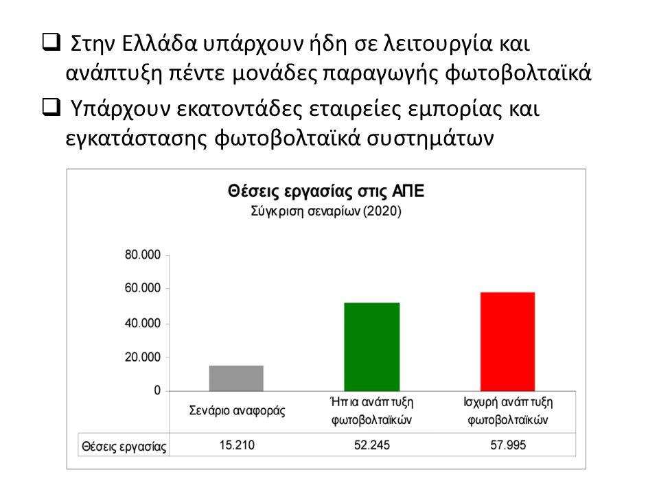  Στην Ελλάδα υπάρχουν ήδη σε λειτουργία και ανάπτυξη πέντε μονάδες παραγωγής φωτοβολταϊκά  Υπάρχουν εκατοντάδες εταιρείες εμπορίας και εγκατάστασης φωτοβολταϊκά συστημάτων