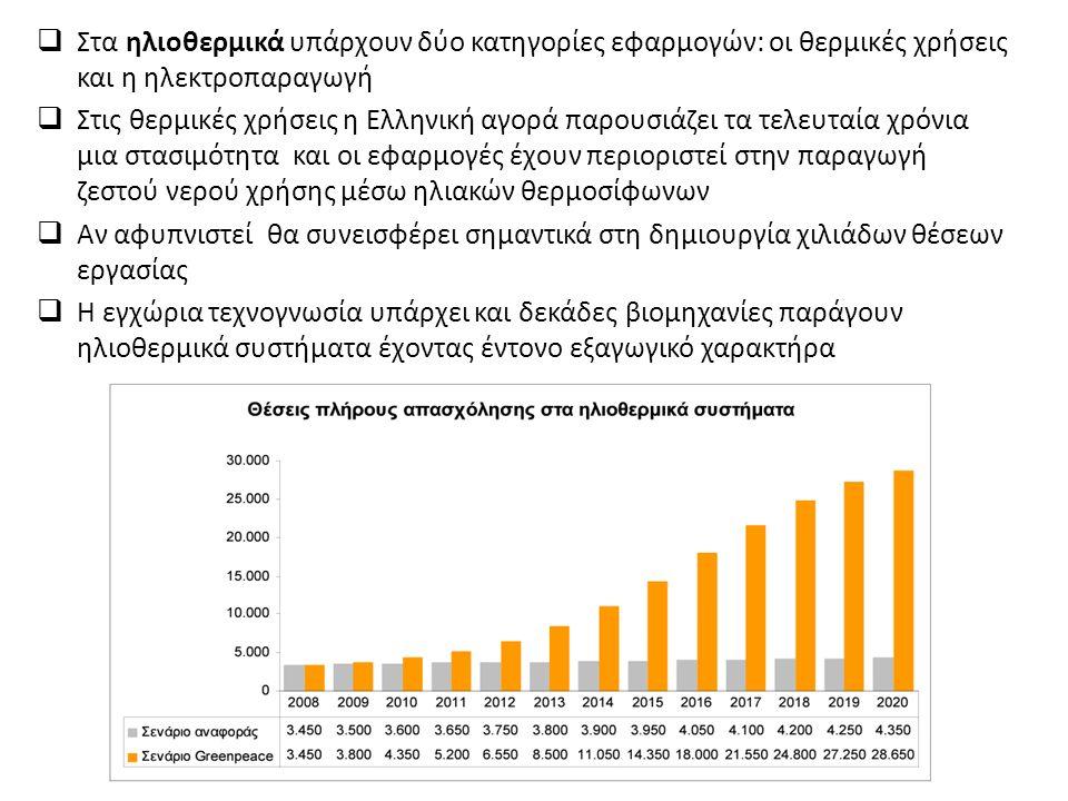  Στα ηλιοθερμικά υπάρχουν δύο κατηγορίες εφαρμογών: οι θερμικές χρήσεις και η ηλεκτροπαραγωγή  Στις θερμικές χρήσεις η Ελληνική αγορά παρουσιάζει τα τελευταία χρόνια μια στασιμότητα και οι εφαρμογές έχουν περιοριστεί στην παραγωγή ζεστού νερού χρήσης μέσω ηλιακών θερμοσίφωνων  Αν αφυπνιστεί θα συνεισφέρει σημαντικά στη δημιουργία χιλιάδων θέσεων εργασίας  Η εγχώρια τεχνογνωσία υπάρχει και δεκάδες βιομηχανίες παράγουν ηλιοθερμικά συστήματα έχοντας έντονο εξαγωγικό χαρακτήρα