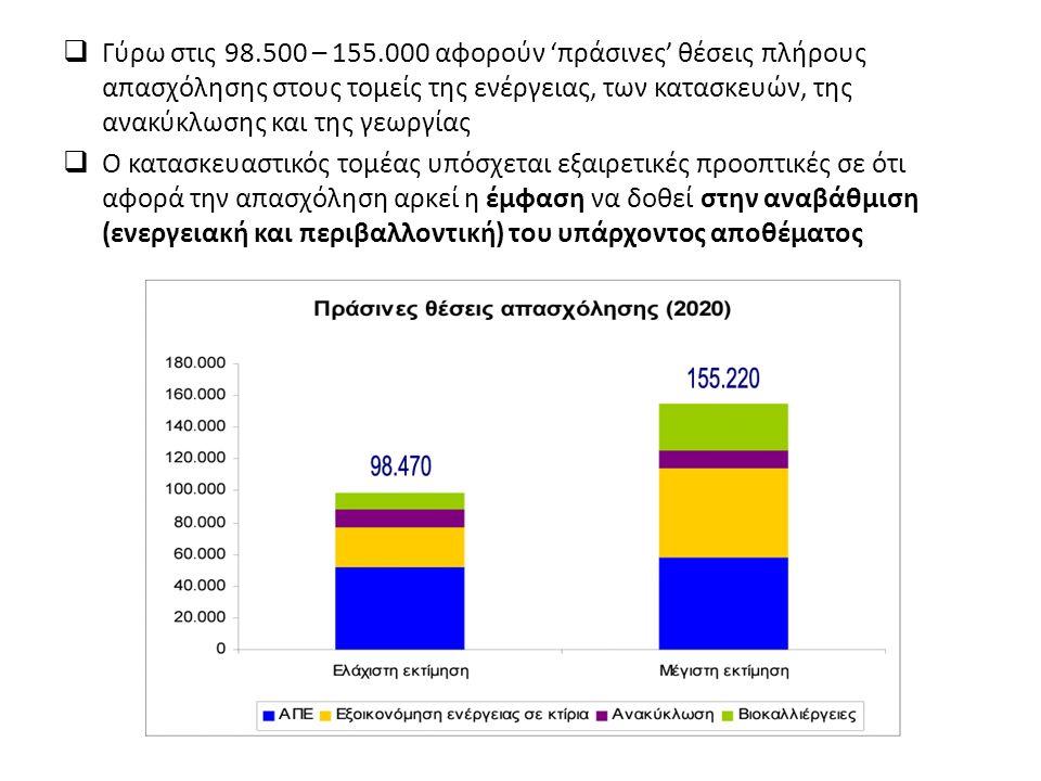  Γύρω στις 98.500 – 155.000 αφορούν 'πράσινες' θέσεις πλήρους απασχόλησης στους τομείς της ενέργειας, των κατασκευών, της ανακύκλωσης και της γεωργίας  Ο κατασκευαστικός τομέας υπόσχεται εξαιρετικές προοπτικές σε ότι αφορά την απασχόληση αρκεί η έμφαση να δοθεί στην αναβάθμιση (ενεργειακή και περιβαλλοντική) του υπάρχοντος αποθέματος