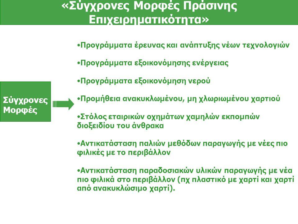 Σύγχρονες Μορφές «Σύγχρονες Μορφές Πράσινης Επιχειρηματικότητα» Προγράμματα έρευνας και ανάπτυξης νέων τεχνολογιών Προγράμματα εξοικονόμησης ενέργειας Προγράμματα εξοικονόμηση νερού Προμήθεια ανακυκλωμένου, μη χλωριωμένου χαρτιού Στόλος εταιρικών οχημάτων χαμηλών εκπομπών διοξειδίου του άνθρακα Αντικατάσταση παλιών μεθόδων παραγωγής με νέες πιο φιλικές με το περιβάλλον Αντικατάσταση παραδοσιακών υλικών παραγωγής με νέα πιο φιλικά στο περιβάλλον (πχ πλαστικό με χαρτί και χαρτί από ανακυκλώσιμο χαρτί).