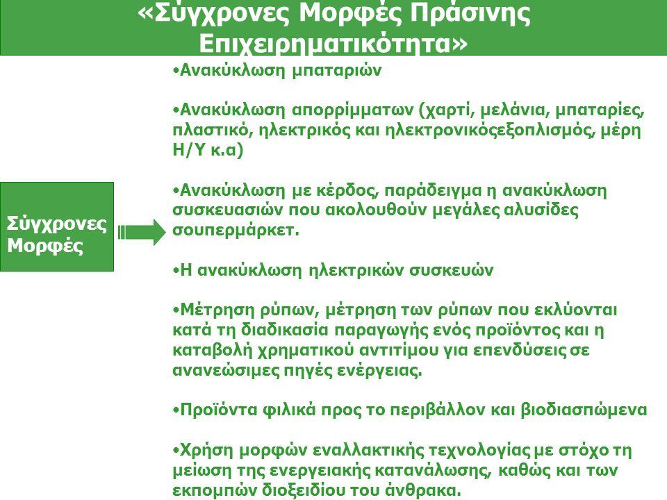 Σύγχρονες Μορφές «Σύγχρονες Μορφές Πράσινης Επιχειρηματικότητα» Ανακύκλωση μπαταριών Ανακύκλωση απορρίμματων (χαρτί, μελάνια, μπαταρίες, πλαστικό, ηλεκτρικός και ηλεκτρονικόςεξοπλισμός, μέρη Η/Υ κ.α) Ανακύκλωση με κέρδος, παράδειγμα η ανακύκλωση συσκευασιών που ακολουθούν μεγάλες αλυσίδες σουπερμάρκετ.