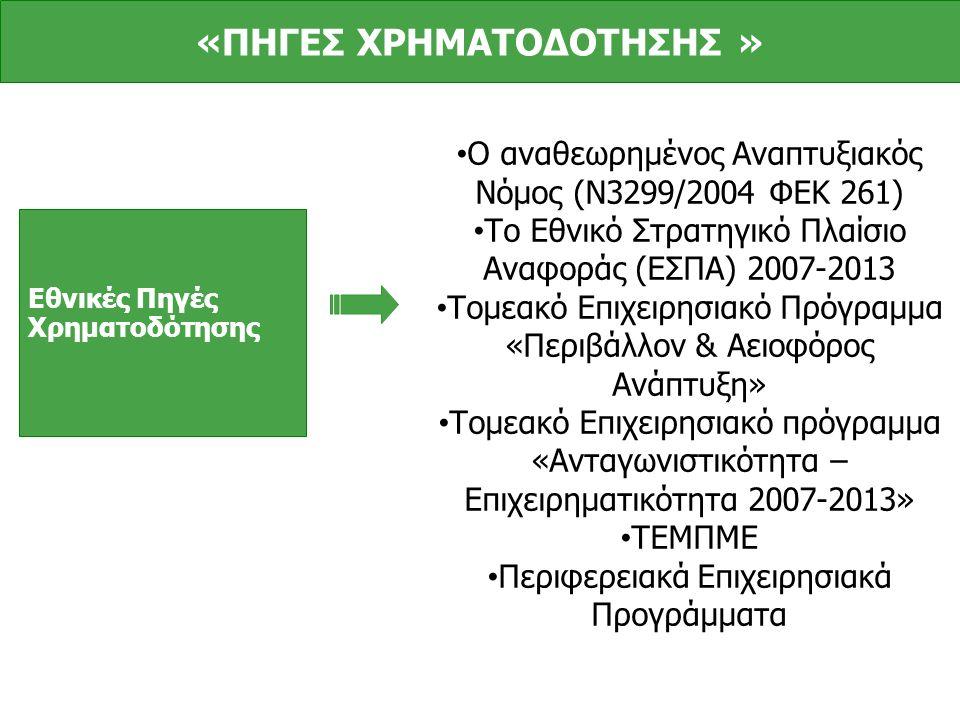 Εθνικές Πηγές Χρηματοδότησης Ο αναθεωρημένος Αναπτυξιακός Νόμος (Ν3299/2004 ΦΕΚ 261) Το Εθνικό Στρατηγικό Πλαίσιο Αναφοράς (ΕΣΠΑ) 2007-2013 Τομεακό Επιχειρησιακό Πρόγραμμα «Περιβάλλον & Αειοφόρος Ανάπτυξη» Τομεακό Επιχειρησιακό πρόγραμμα «Ανταγωνιστικότητα – Επιχειρηματικότητα 2007-2013» ΤΕΜΠΜΕ Περιφερειακά Επιχειρησιακά Προγράμματα «ΠΗΓΕΣ ΧΡΗΜΑΤΟΔΟΤΗΣΗΣ »