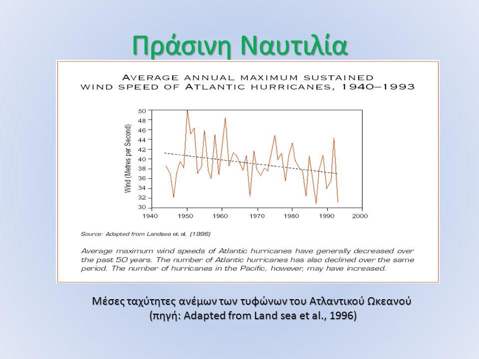 Πράσινη Ναυτιλία Μέσες ταχύτητες ανέμων των τυφώνων του Ατλαντικού Ωκεανού (πηγή: Adapted from Land sea et al., 1996) (πηγή: Adapted from Land sea et