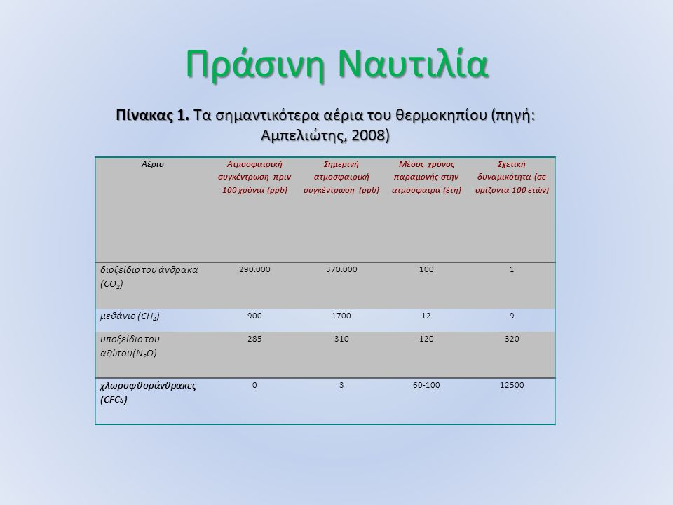 Πράσινη Ναυτιλία Αέριο Ατμοσφαιρική συγκέντρωση πριν 100 χρόνια (ppb) Σημερινή ατμοσφαιρική συγκέντρωση (ppb) Μέσος χρόνος παραμονής στην ατμόσφαιρα (έτη) Σχετική δυναμικότητα (σε ορίζοντα 100 ετών) διοξείδιο του άνθρακα (CΟ 2 ) 290.000370.0001001 μεθάνιο (CH 4 ) 9001700129 υποξείδιο του αζώτου(N 2 O) 285310120320 χλωροφθοράνθρακες (CFCs) 0360-10012500 Πίνακας 1.