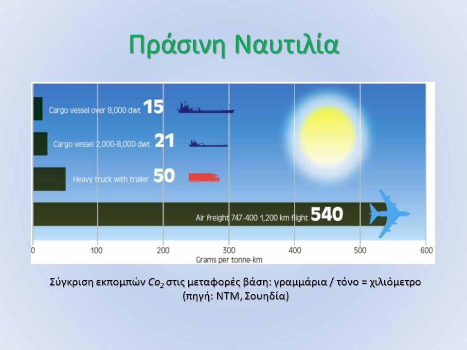 Πράσινη Ναυτιλία Σύγκριση εκπομπών Co 2 στις μεταφορές βάση: γραμμάρια / τόνο = χιλιόμετρο (πηγή: ΝΤΜ, Σουηδία)