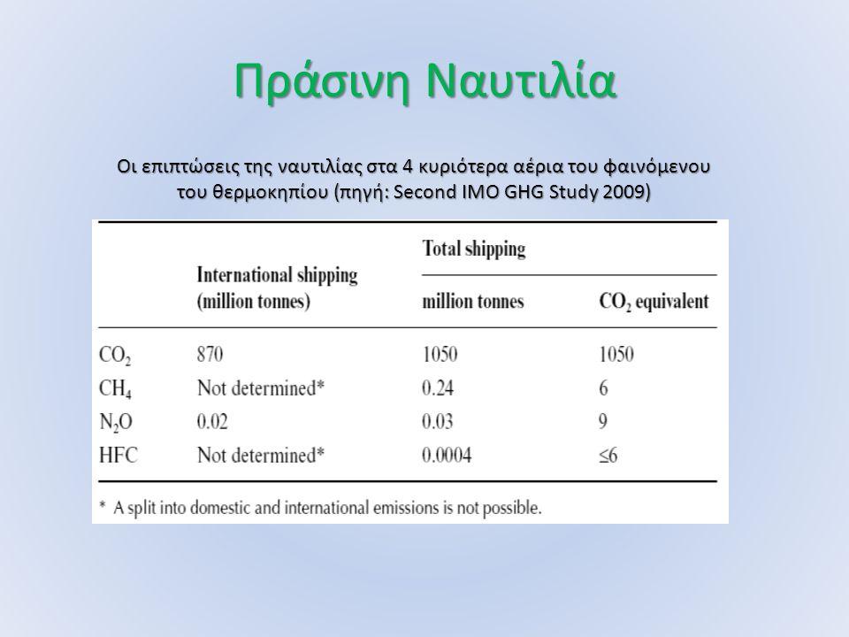 Πράσινη Ναυτιλία Οι επιπτώσεις της ναυτιλίας στα 4 κυριότερα αέρια του φαινόμενου του θερμοκηπίου (πηγή: Second IMO GHG Study 2009)