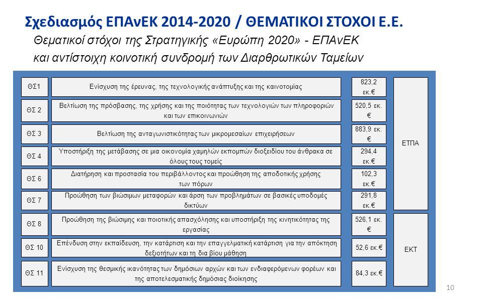 10 Θεματικοί στόχοι της Στρατηγικής «Ευρώπη 2020» - ΕΠΑνΕΚ και αντίστοιχη κοινοτική συνδρομή των Διαρθρωτικών Ταμείων Σχεδιασμός ΕΠΑνΕΚ 2014-2020 / ΘΕ