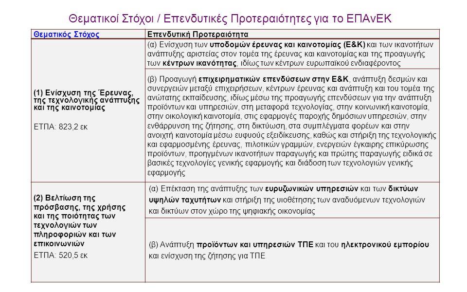 11 Θεματικοί Στόχοι / Επενδυτικές Προτεραιότητες για το ΕΠΑνΕΚ Θεματικός ΣτόχοςΕπενδυτική Προτεραιότητα (1) Ενίσχυση της Έρευνας, της τεχνολογικής ανά