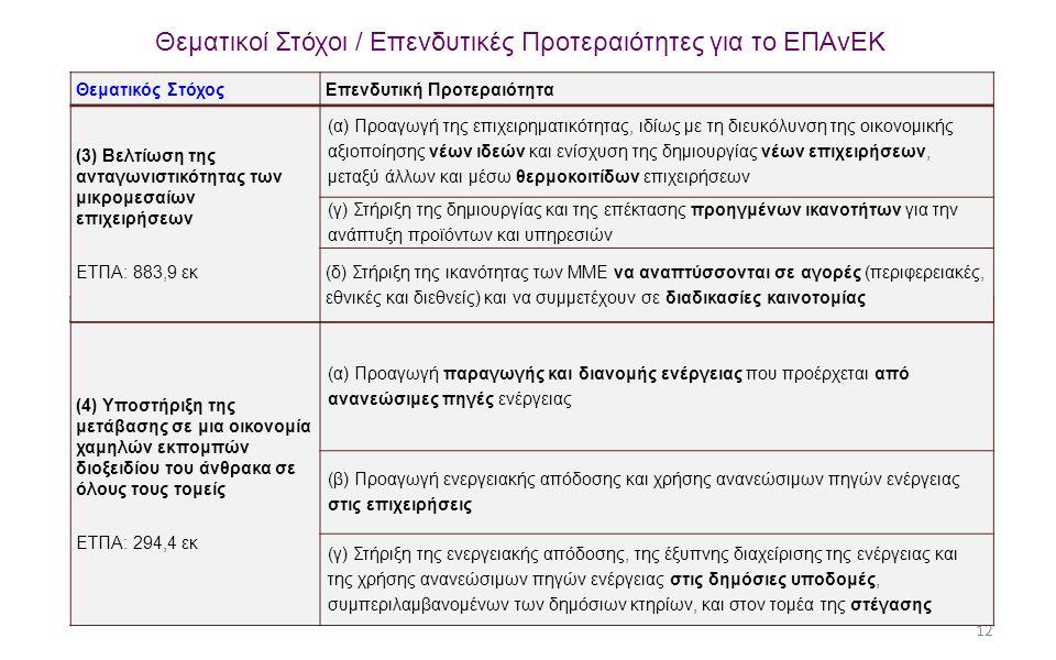 12 Θεματικοί Στόχοι / Επενδυτικές Προτεραιότητες για το ΕΠΑνΕΚ Θεματικός ΣτόχοςΕπενδυτική Προτεραιότητα (4) Υποστήριξη της μετάβασης σε μια οικονομία