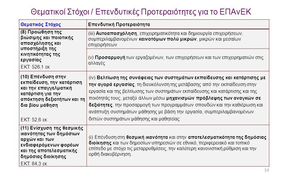 14 Θεματικοί Στόχοι / Επενδυτικές Προτεραιότητες για το ΕΠΑνΕΚ Θεματικός ΣτόχοςΕπενδυτική Προτεραιότητα (8) Προώθηση της βιώσιμης και ποιοτικής απασχό