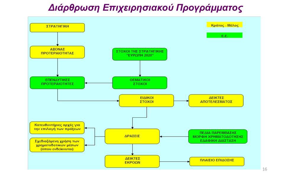 16 Διάρθρωση Επιχειρησιακού Προγράμματος