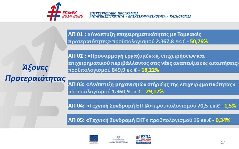17 Άξονες Προτεραιότητας ΑΠ 01 : «Ανάπτυξη επιχειρηματικότητας με Τομεακές προτεραιότητες» προϋπολογισμού 2.367,8 εκ.€ - 50,76% ΑΠ 02 : «Προσαρμογή ερ