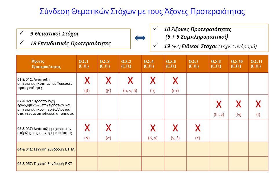 18 Σύνδεση Θεματικών Στόχων με τους Άξονες Προτεραιότητας Άξονες Προτεραιότητας Θ.Σ.1 (Ε.Π.) Θ.Σ.2 (Ε.Π.) Θ.Σ.3 (Ε.Π.) Θ.Σ.4 (Ε.Π.) Θ.Σ.6 (Ε.Π.) Θ.Σ.7