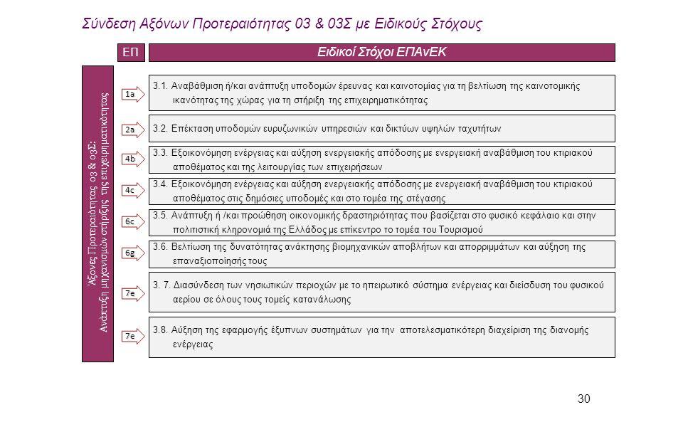 30 3.1. Αναβάθμιση ή/και ανάπτυξη υποδομών έρευνας και καινοτομίας για τη βελτίωση της καινοτομικής ικανότητας της χώρας για τη στήριξη της επιχειρημα
