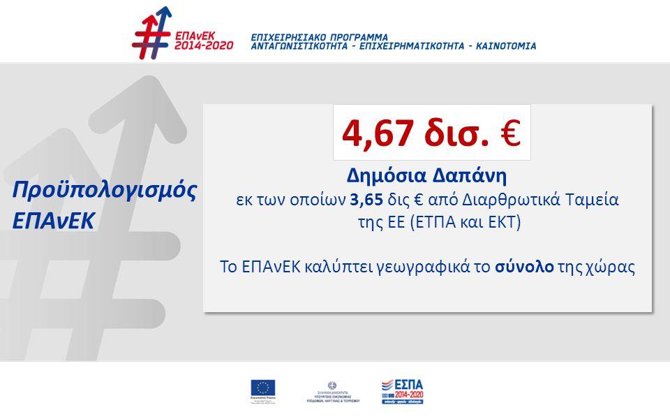 Προϋπολογισμός ΕΠΑνΕΚ 4,67 δις € Δημόσια Δαπάνη εκ των οποίων 3,65 δις € από Διαρθρωτικά Ταμεία της ΕΕ (ΕΤΠΑ και ΕΚΤ) Το ΕΠΑνΕΚ καλύπτει γεωγραφικά το