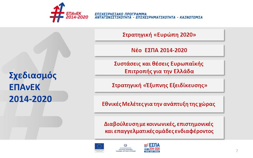 7 Στρατηγική «Ευρώπη 2020» Συστάσεις και θέσεις Ευρωπαϊκής Επιτροπής για την Ελλάδα Συστάσεις και θέσεις Ευρωπαϊκής Επιτροπής για την Ελλάδα Νέο ΕΣΠΑ