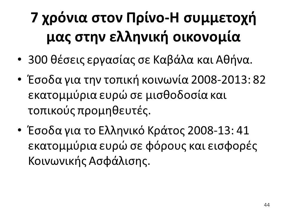 7 χρόνια στον Πρίνο-Η συμμετοχή μας στην ελληνική οικονομία 300 θέσεις εργασίας σε Καβάλα και Αθήνα. Έσοδα για την τοπική κοινωνία 2008-2013: 82 εκατο