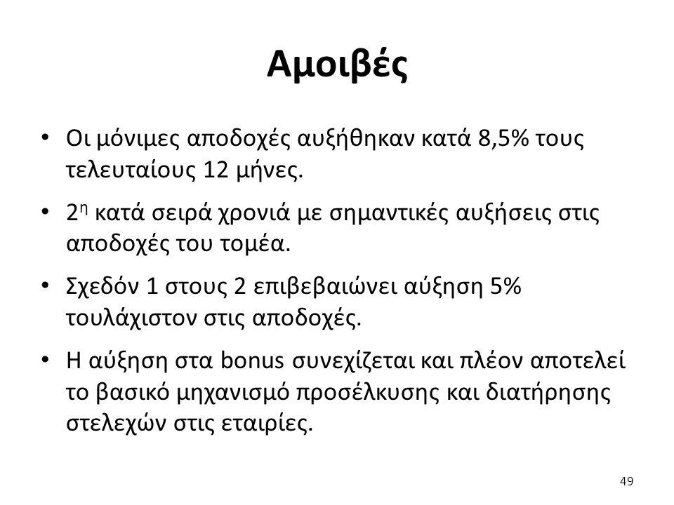 Αμοιβές Οι μόνιμες αποδοχές αυξήθηκαν κατά 8,5% τους τελευταίους 12 μήνες.