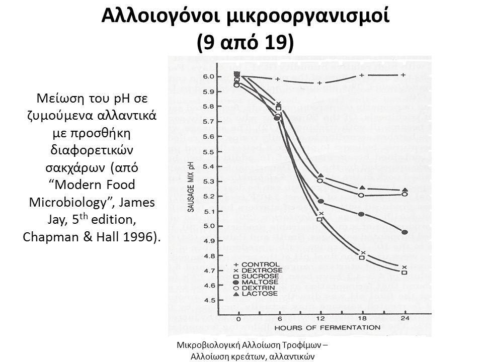 """Αλλοιογόνοι μικροοργανισμοί (9 από 19) Μείωση του pH σε ζυμούμενα αλλαντικά με προσθήκη διαφορετικών σακχάρων (από """"Μοdern Food Microbiology"""", James J"""