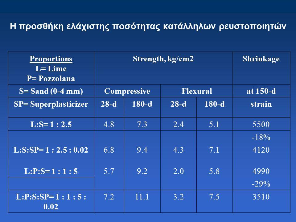Η προσθήκη ελάχιστης ποσότητας κατάλληλων ρευστοποιητών Proportions L= Lime P= Pozzolana Strength, kg/cm2Shrinkage S= Sand (0-4 mm)CompressiveFlexuralat 150-d SP= Superplasticizer28-d180-d28-d180-dstrain L:S= 1 : 2.54.87.32.45.15500 -18% L:S:SP= 1 : 2.5 : 0.026.89.44.37.14120 L:P:S= 1 : 1 : 55.79.22.05.84990 -29% L:P:S:SP= 1 : 1 : 5 : 0.02 7.211.13.27.53510
