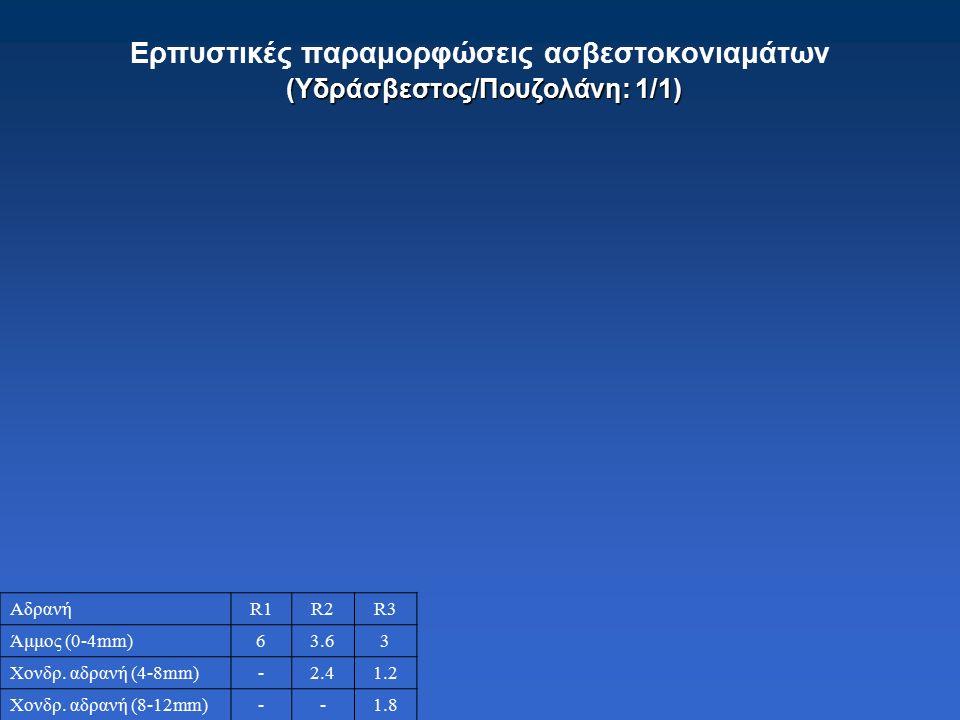 (Υδράσβεστος/Πουζολάνη: 1/1) Ερπυστικές παραμορφώσεις ασβεστοκονιαμάτων (Υδράσβεστος/Πουζολάνη: 1/1) ΑδρανήR1R2R3 Άμμος (0-4mm)63.63 Χονδρ.