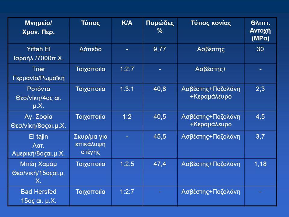 Συστατικά άσβεστο-κονιαμάτων Συνδετική κονία Αδρανή άσβεστος + πηλός Ποτάμια άμμος (0-2mm ή 0-4mm) άσβεστος άσβεστος + πουζολάνη Ποτάμια Χονδρόκοκκη άμμος (0-8mm) άσβεστος + κεραμάλευρο Ποτάμιο ή θραυστό γαρμπίλι (8-16mm) άσβεστος + τσιμέντο Ποτάμιο ή θραυστό σκύρο (16-40mm) (Ως αδρανή χρησιμοποιούνται και θραυστά κεραμικά υλικά)