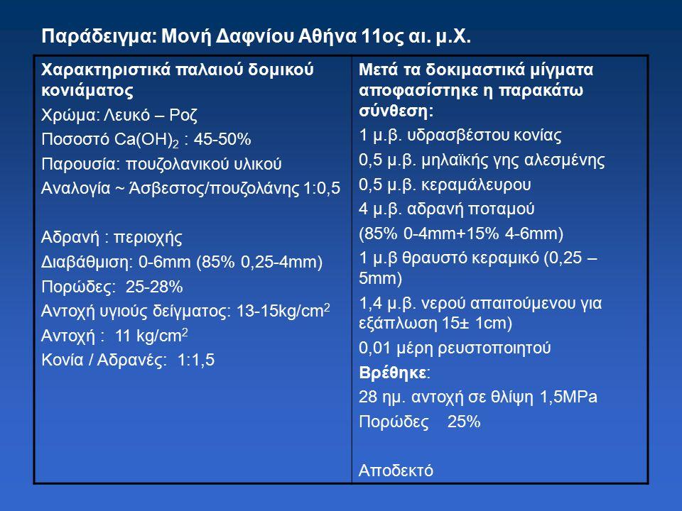 Χαρακτηριστικά παλαιού δομικού κονιάματος Χρώμα: Λευκό – Ροζ Ποσοστό Ca(OH) 2 : 45-50% Παρουσία: πουζολανικού υλικού Αναλογία ~ Άσβεστος/πουζολάνης 1:0,5 Aδρανή : περιοχής Διαβάθμιση: 0-6mm (85% 0,25-4mm) Πορώδες: 25-28% Αντοχή υγιούς δείγματος: 13-15kg/cm 2 Aντοχή : 11 kg/cm 2 Kονία / Αδρανές: 1:1,5 Mετά τα δοκιμαστικά μίγματα αποφασίστηκε η παρακάτω σύνθεση: 1 μ.β.