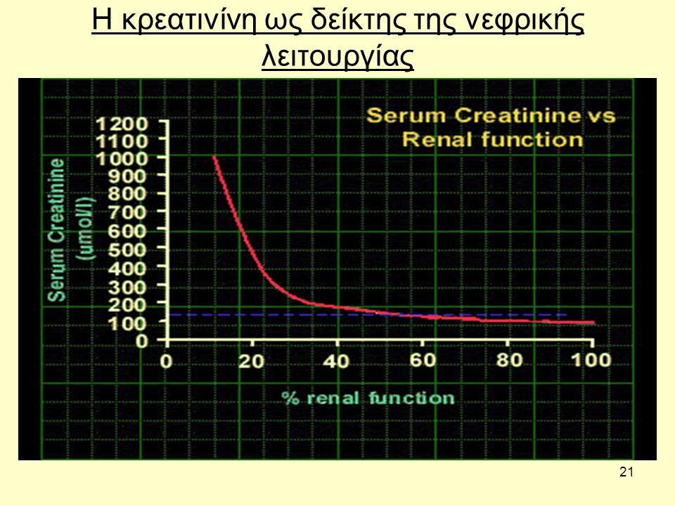 21 Η κρεατινίνη ως δείκτης της νεφρικής λειτουργίας