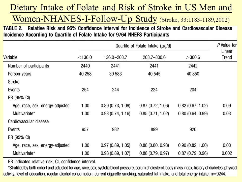 53 Dietary Intake of Folate and Risk of Stroke in US Men and Women-NHANES-Ι-Follow-Up Study (Stroke, 33:1183-1189,2002)