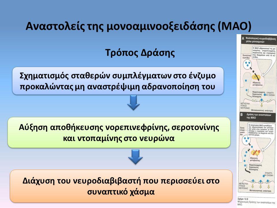 Αναστολείς της μονοαμινοοξειδάσης (ΜΑΟ) Τρόπος Δράσης Σχηματισμός σταθερών συμπλέγματων στο ένζυμο προκαλώντας μη αναστρέψιμη αδρανοποίηση του Αύξηση αποθήκευσης νορεπινεφρίνης, σεροτονίνης και ντοπαμίνης στο νευρώνα Διάχυση του νευροδιαβιβαστή που περισσεύει στο συναπτικό χάσμα