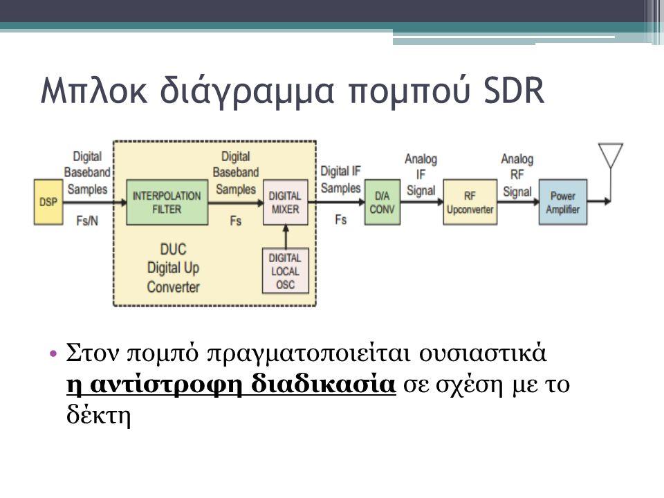 Μπλοκ διάγραμμα πομπού SDR Στον πομπό πραγματοποιείται ουσιαστικά η αντίστροφη διαδικασία σε σχέση με το δέκτη