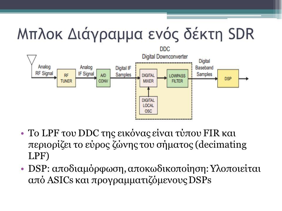 Μπλοκ Διάγραμμα ενός δέκτη SDR To LPF του DDC της εικόνας είναι τύπου FIR και περιορίζει το εύρος ζώνης του σήματος (decimating LPF) DSP: αποδιαμόρφωση, αποκωδικοποίηση: Υλοποιείται από ASICs και προγραμματιζόμενους DSPs