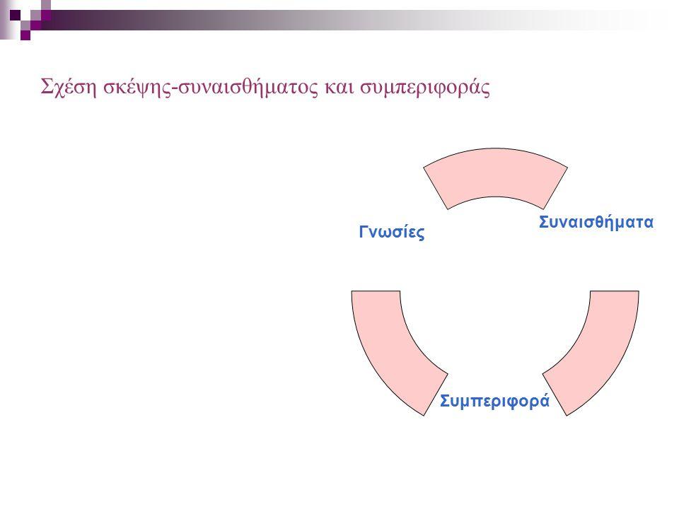 Σχέση σκέψης-συναισθήματος και συμπεριφοράς Συναισθήματα Συμπεριφορά Γνωσίες