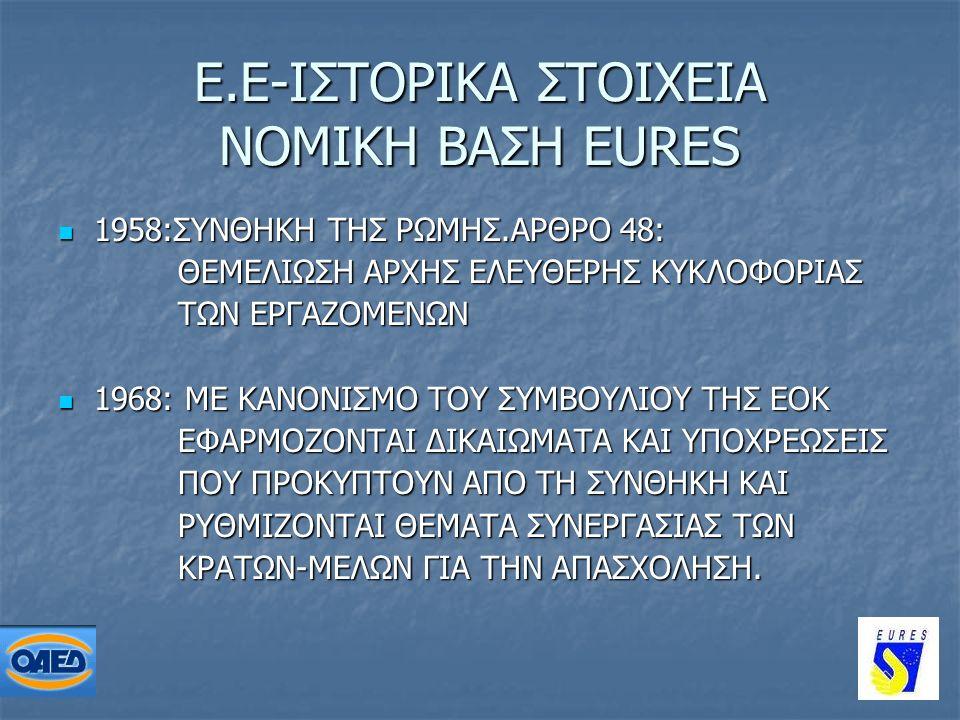 3 Ε.Ε-ΙΣΤΟΡΙΚΑ ΣΤΟΙΧΕΙΑ ΝΟΜΙΚΗ ΒΑΣΗ EURES 1958:ΣΥΝΘΗΚΗ ΤΗΣ ΡΩΜΗΣ.ΑΡΘΡΟ 48: 1958:ΣΥΝΘΗΚΗ ΤΗΣ ΡΩΜΗΣ.ΑΡΘΡΟ 48: ΘΕΜΕΛΙΩΣΗ ΑΡΧΗΣ ΕΛΕΥΘΕΡΗΣ ΚΥΚΛΟΦΟΡΙΑΣ ΘΕΜΕΛΙΩΣΗ ΑΡΧΗΣ ΕΛΕΥΘΕΡΗΣ ΚΥΚΛΟΦΟΡΙΑΣ ΤΩΝ ΕΡΓΑΖΟΜΕΝΩΝ ΤΩΝ ΕΡΓΑΖΟΜΕΝΩΝ 1968: ΜΕ ΚΑΝΟΝΙΣΜΟ ΤΟΥ ΣΥΜΒΟΥΛΙΟΥ ΤΗΣ ΕΟΚ 1968: ΜΕ ΚΑΝΟΝΙΣΜΟ ΤΟΥ ΣΥΜΒΟΥΛΙΟΥ ΤΗΣ ΕΟΚ ΕΦΑΡΜΟΖΟΝΤΑΙ ΔΙΚΑΙΩΜΑΤΑ ΚΑΙ ΥΠΟΧΡΕΩΣΕΙΣ ΕΦΑΡΜΟΖΟΝΤΑΙ ΔΙΚΑΙΩΜΑΤΑ ΚΑΙ ΥΠΟΧΡΕΩΣΕΙΣ ΠΟΥ ΠΡΟΚΥΠΤΟΥΝ ΑΠΟ ΤΗ ΣΥΝΘΗΚΗ ΚΑΙ ΠΟΥ ΠΡΟΚΥΠΤΟΥΝ ΑΠΟ ΤΗ ΣΥΝΘΗΚΗ ΚΑΙ ΡΥΘΜΙΖΟΝΤΑΙ ΘΕΜΑΤΑ ΣΥΝΕΡΓΑΣΙΑΣ ΤΩΝ ΡΥΘΜΙΖΟΝΤΑΙ ΘΕΜΑΤΑ ΣΥΝΕΡΓΑΣΙΑΣ ΤΩΝ ΚΡΑΤΩΝ-ΜΕΛΩΝ ΓΙΑ ΤΗΝ ΑΠΑΣΧΟΛΗΣΗ.