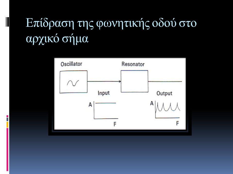 Formants(συχνότητες συντονισμού)  Φωνητικός Σωλήνας: Λειτουργεί σαν αντηχείο που διεγείρεται από τις φωνητικές χορδές  Το αντηχείο αφήνει να περνούν από αυτό, ήχοι με συγκεκριμένες συχνότητες ή φάσμα συχνοτήτων, οι οποίες εκπέμπονται με μεγαλύτερο πλάτος έντασης από άλλες συχνοτήτες.