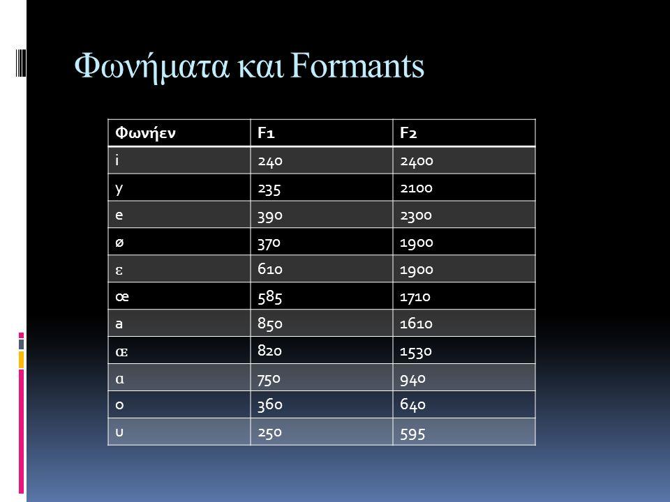 Τραγούδι στα διάφορα τονικά ύψη  Registers: προκύπτουν από πνευμονικές, φωνητικές, αρθρωτικές προσαρμογές του τραγουδιού για να επιτευχθεί ένας φωνητικός σκοπός  Falsetto: Ανύψωση-κλίση του λάρυγγα και σηκωμένη γλώσσα  Voix-mixte(φωνή από το κεφάλι και το στήθος στα μεσαία ύψη): πλάτυνση φάρυγγα, άνοιγμα χειλιών σαγονιού, προεξοχή σαγονιού