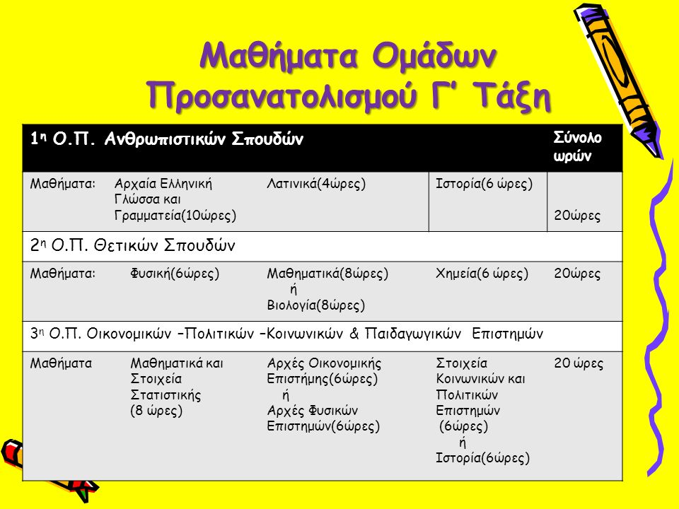 Μαθήματα Ομάδων Προσανατολισμού Γ' Τάξη 1 η Ο.Π. Ανθρωπιστικών Σπουδών Σύνολο ωρών Μαθήματα:Αρχαία Ελληνική Γλώσσα και Γραμματεία(10ώρες) Λατινικά(4ώρ