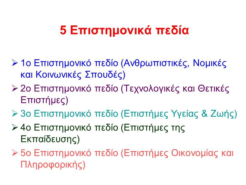 20 5 Επιστημονικά πεδία  1ο Επιστημονικό πεδίο (Ανθρωπιστικές, Νομικές και Κοινωνικές Σπουδές)  2ο Επιστημονικό πεδίο (Τεχνολογικές και Θετικές Επιστήμες)  3ο Επιστημονικό πεδίο (Επιστήμες Υγείας & Ζωής)  4ο Επιστημονικό πεδίο (Επιστήμες της Εκπαίδευσης)  5ο Επιστημονικό πεδίο (Επιστήμες Οικονομίας και Πληροφορικής)