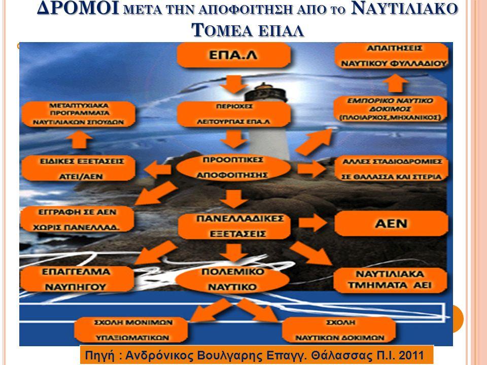 ΔΡΟΜΟΙ ΜΕΤΑ ΤΗΝ ΑΠΟΦΟΙΤΗΣΗ ΑΠΟ ΤΟ Ν ΑΥΤΙΛΙΑΚΟ Τ ΟΜΕΑ ΕΠΑΛ ππππ Πηγή : Aνδρόνικος Βουλγαρης Επαγγ.
