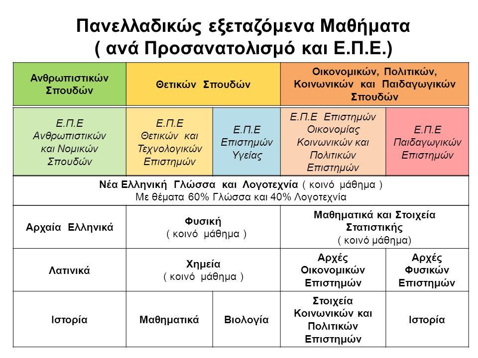 Πανελλαδικώς εξεταζόμενα Μαθήματα ( ανά Προσανατολισμό και Ε.Π.Ε.) Ανθρωπιστικών Σπουδών Θετικών Σπουδών Οικονομικών, Πολιτικών, Κοινωνικών και Παιδαγωγικών Σπουδών Ε.Π.Ε Ανθρωπιστικών και Νομικών Σπουδών Ε.Π.Ε Θετικών και Τεχνολογικών Επιστημών Ε.Π.Ε Επιστημών Υγείας Ε.Π.Ε Επιστημών Οικονομίας Κοινωνικών και Πολιτικών Επιστημών Ε.Π.Ε Παιδαγωγικών Επιστημών Νέα Ελληνική Γλώσσα και Λογοτεχνία ( κοινό μάθημα ) Με θέματα 60% Γλώσσα και 40% Λογοτεχνία Αρχαία Ελληνικά Φυσική ( κοινό μάθημα ) Μαθηματικά και Στοιχεία Στατιστικής ( κοινό μάθημα) Λατινικά Χημεία ( κοινό μάθημα ) Αρχές Οικονομικών Επιστημών Αρχές Φυσικών Επιστημών ΙστορίαΜαθηματικάΒιολογία Στοιχεία Κοινωνικών και Πολιτικών Επιστημών Ιστορία