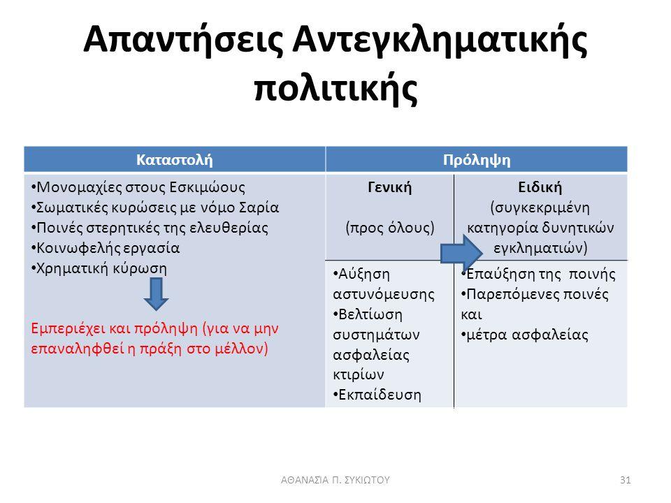 Απαντήσεις Αντεγκληματικής πολιτικής ΚαταστολήΠρόληψη Μονομαχίες στους Εσκιμώους Σωματικές κυρώσεις με νόμο Σαρία Ποινές στερητικές της ελευθερίας Κοινωφελής εργασία Χρηματική κύρωση Εμπεριέχει και πρόληψη (για να μην επαναληφθεί η πράξη στο μέλλον) Γενική (προς όλους) Ειδική (συγκεκριμένη κατηγορία δυνητικών εγκληματιών) Αύξηση αστυνόμευσης Βελτίωση συστημάτων ασφαλείας κτιρίων Εκπαίδευση Επαύξηση της ποινής Παρεπόμενες ποινές και μέτρα ασφαλείας ΑΘΑΝΑΣΊΑ Π.