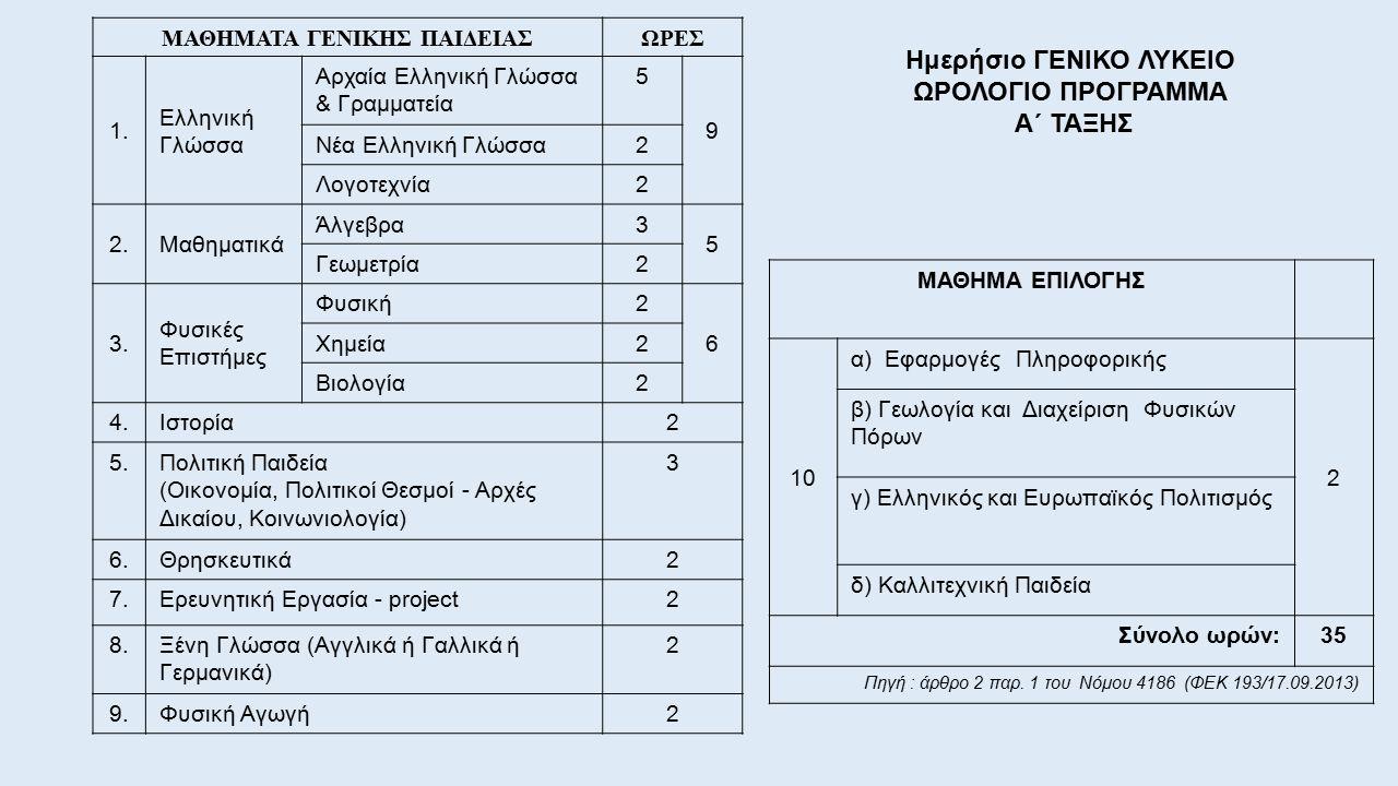 Ημερήσιο ΓΕΝΙΚΟ ΛΥΚΕΙΟ ΩΡΟΛΟΓΙΟ ΠΡΟΓΡΑΜΜΑ Α΄ ΤΑΞΗΣ ΜΑΘΗΜΑΤΑ ΓΕΝΙΚΗΣ ΠΑΙΔΕΙΑΣΩΡΕΣ 1. Ελληνική Γλώσσα Αρχαία Ελληνική Γλώσσα & Γραμματεία 5 9 Νέα Ελληνι