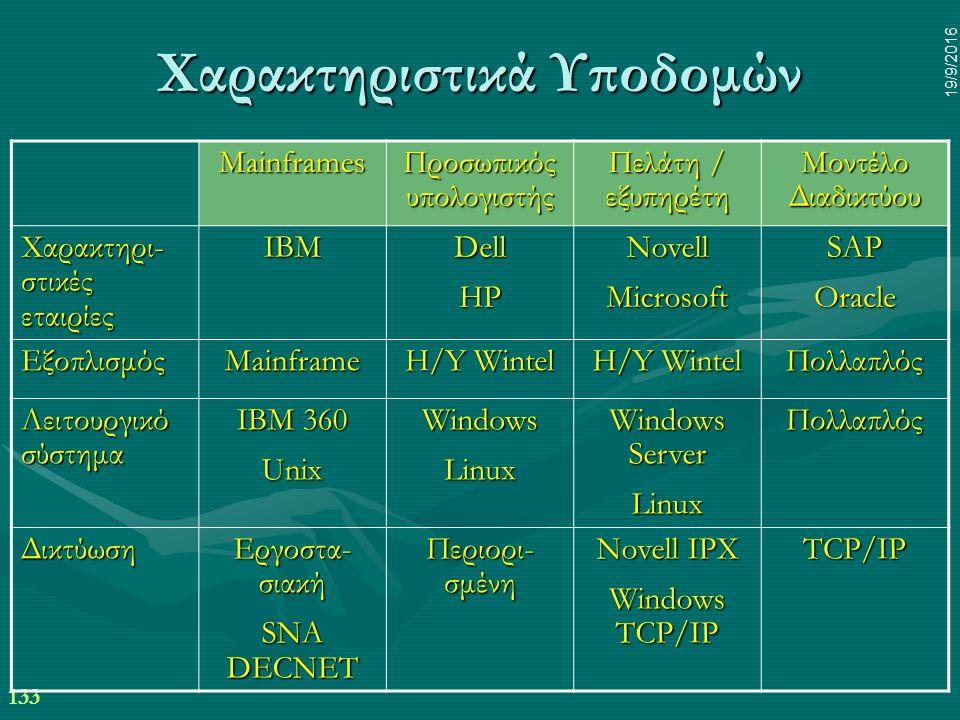133 19/9/2016 Χαρακτηριστικά Υποδομών Mainframes Προσωπικός υπολογιστής Πελάτη / εξυπηρέτη Μοντέλο Διαδικτύου Χαρακτηρι- στικές εταιρίες IBMDellHPNovellMicrosoftSAPOracle ΕξοπλισμόςMainframe H/Y Wintel Πολλαπλός Λειτουργικό σύστημα IBM 360 UnixWindowsLinux Windows Server LinuxΠολλαπλός Δικτύωση Εργοστα- σιακή SNA DECNET Περιορι- σμένη Novell IPX Windows TCP/IP TCP/IP