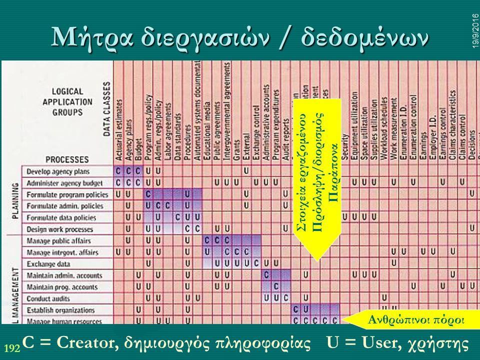 192 19/9/2016 Μήτρα διεργασιών / δεδομένων C = Creator, δημιουργός πληροφορίας U = User, χρήστης Ανθρώπινοι πόροι Στοιχεία εργαζομένου Πρόσληψη/διορισμός Παράπονα