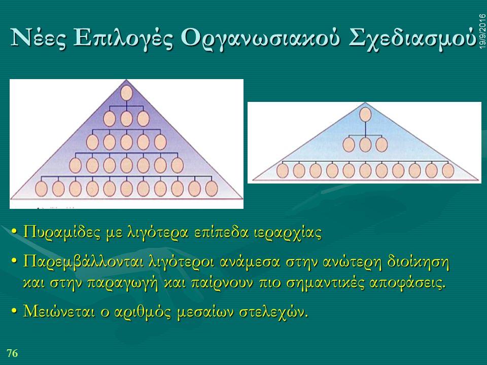 76 19/9/2016 Νέες Επιλογές Οργανωσιακού Σχεδιασμού Πυραμίδες με λιγότερα επίπεδα ιεραρχίαςΠυραμίδες με λιγότερα επίπεδα ιεραρχίας Παρεμβάλλονται λιγότεροι ανάμεσα στην ανώτερη διοίκηση και στην παραγωγή και παίρνουν πιο σημαντικές αποφάσεις.Παρεμβάλλονται λιγότεροι ανάμεσα στην ανώτερη διοίκηση και στην παραγωγή και παίρνουν πιο σημαντικές αποφάσεις.